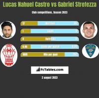 Lucas Nahuel Castro vs Gabriel Strefezza h2h player stats
