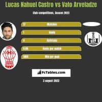 Lucas Nahuel Castro vs Vato Arveladze h2h player stats