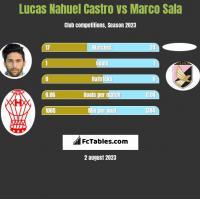 Lucas Nahuel Castro vs Marco Sala h2h player stats