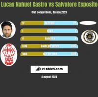 Lucas Nahuel Castro vs Salvatore Esposito h2h player stats