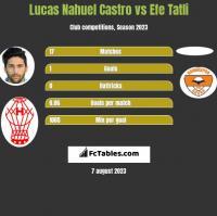 Lucas Nahuel Castro vs Efe Tatli h2h player stats