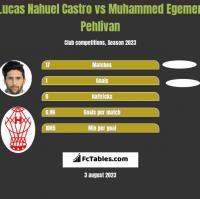 Lucas Nahuel Castro vs Muhammed Egemen Pehlivan h2h player stats