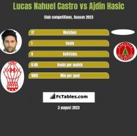 Lucas Nahuel Castro vs Ajdin Hasic h2h player stats