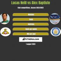 Lucas Neill vs Alex Baptiste h2h player stats