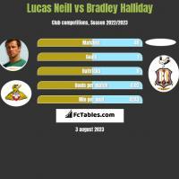 Lucas Neill vs Bradley Halliday h2h player stats
