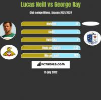 Lucas Neill vs George Ray h2h player stats