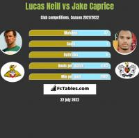 Lucas Neill vs Jake Caprice h2h player stats