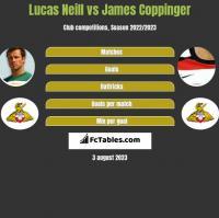 Lucas Neill vs James Coppinger h2h player stats