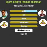 Lucas Neill vs Thomas Anderson h2h player stats