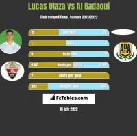 Lucas Olaza vs Al Badaoui h2h player stats