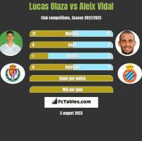 Lucas Olaza vs Aleix Vidal h2h player stats