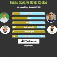 Lucas Olaza vs David Costas h2h player stats