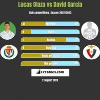 Lucas Olaza vs David Garcia h2h player stats