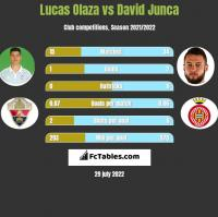 Lucas Olaza vs David Junca h2h player stats
