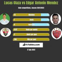 Lucas Olaza vs Edgar Antonio Mendez h2h player stats