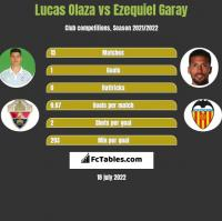 Lucas Olaza vs Ezequiel Garay h2h player stats