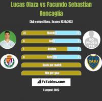 Lucas Olaza vs Facundo Sebastian Roncaglia h2h player stats