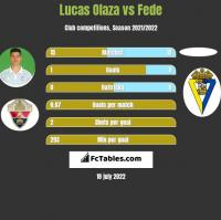 Lucas Olaza vs Fede h2h player stats