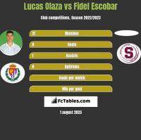 Lucas Olaza vs Fidel Escobar h2h player stats