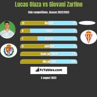 Lucas Olaza vs Giovani Zarfino h2h player stats