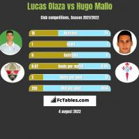 Lucas Olaza vs Hugo Mallo h2h player stats