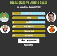 Lucas Olaza vs Jaume Costa h2h player stats