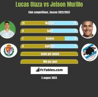 Lucas Olaza vs Jeison Murillo h2h player stats