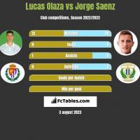 Lucas Olaza vs Jorge Saenz h2h player stats
