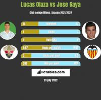 Lucas Olaza vs Jose Gaya h2h player stats
