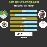 Lucas Olaza vs Joseph Aidoo h2h player stats