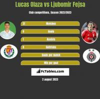 Lucas Olaza vs Ljubomir Fejsa h2h player stats