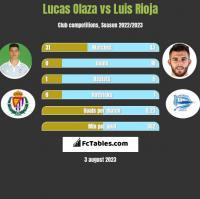 Lucas Olaza vs Luis Rioja h2h player stats