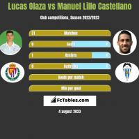Lucas Olaza vs Manuel Lillo Castellano h2h player stats
