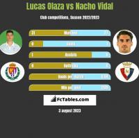 Lucas Olaza vs Nacho Vidal h2h player stats