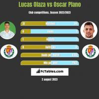 Lucas Olaza vs Oscar Plano h2h player stats