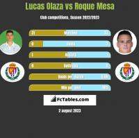 Lucas Olaza vs Roque Mesa h2h player stats