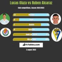 Lucas Olaza vs Ruben Alcaraz h2h player stats