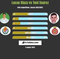 Lucas Olaza vs Toni Suarez h2h player stats