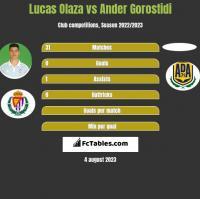 Lucas Olaza vs Ander Gorostidi h2h player stats