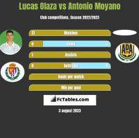 Lucas Olaza vs Antonio Moyano h2h player stats