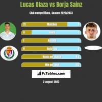 Lucas Olaza vs Borja Sainz h2h player stats