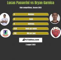 Lucas Passerini vs Bryan Garnica h2h player stats