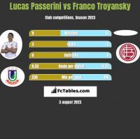 Lucas Passerini vs Franco Troyansky h2h player stats