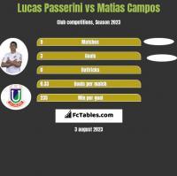 Lucas Passerini vs Matias Campos h2h player stats
