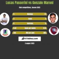 Lucas Passerini vs Gonzalo Maroni h2h player stats