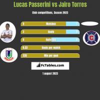 Lucas Passerini vs Jairo Torres h2h player stats