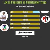 Lucas Passerini vs Christopher Trejo h2h player stats