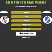 Lucas Pereira vs Edwin Maanane h2h player stats