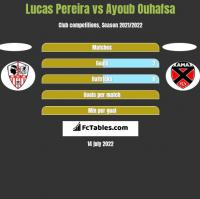 Lucas Pereira vs Ayoub Ouhafsa h2h player stats
