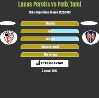 Lucas Pereira vs Felix Tomi h2h player stats